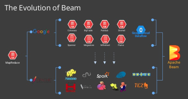 Apache Beam, Spark Streaming, Kafka Streams , MapR Streams