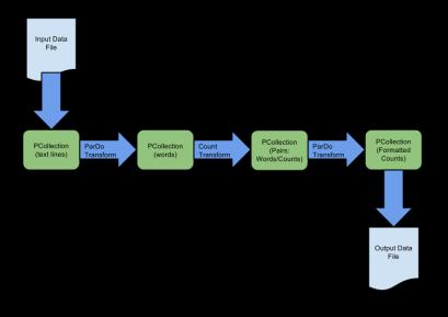 pipeline-dataflow2